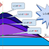 【コンプ・Lv3】コンプの基礎パラメータ、レシオ・アタック・リリースとは